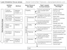 The Lean Gates Of Analytics Lean Analytics Book