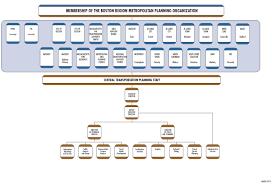 Unified Planning Work Program Pre Circulation Draft Federal