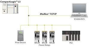 modbus and modbus tcp protocol protocol landing pages mvi69e mbtcp