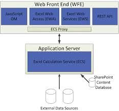 excel service overview of excel services architecture sharepoint server 2010