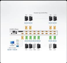 16 port 19in lcd kvm kit 16 usb ps2 combo kvm cable lcd kvm kit 16 usb ps2 combo kvm cable cl5816nckit aten lcd kvm switches