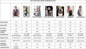 Ergo Baby Carrier Size Chart Soft Structured Carrier Comparison Chart 1 New Baby