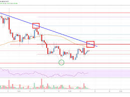 Ethereum Price Analysis Eth Facing Significant Resistance