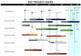 project milestones examples template project plan on a page template