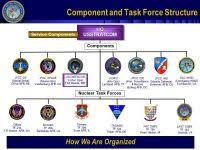 Air Force Tempo Bands Chart Afjrotc Ribbons
