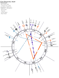 Lucy Lawless Birth Chart Minor Planet Eris