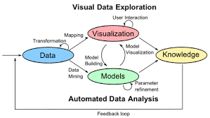 Visual Analytics What Is Visual Analytics