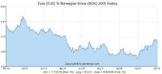 Eur Nok Exchange Rate Yahoo Converter Rijalacroi Cf