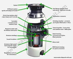 Sink Waste Disposal Unit Ideas Kitchen How Units Work King Kohler