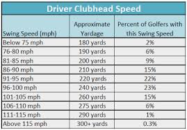 Club Head Speed Chart 55 Explicit Swing Speed Yardage Chart