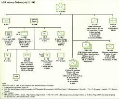 Army Battalion Organization Chart Unit Organization