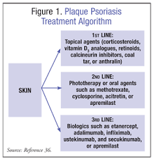 Lesson Overview Of Plaque Psoriasis Treatment
