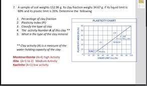 Soil Percentage Chart Solved 7 A Sample Of Soil Weights 152 96 G Its Clay Fra