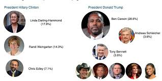 Donald Trump cabinet members - Business Insider