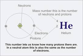 Element Chart With Atomic Number And Mass Atomic Number And Mass Number Difference Between Atomic