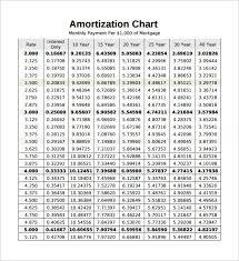 Real Estate Amortization Chart Pin By Natalie Literski On Real Estate Mortgage