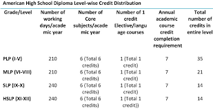credit system for american high school diploma program seri  the credit requirements for the american high school diploma program have been specified later in this section programs · grading system