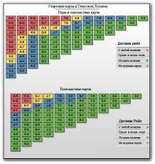 Poker Chart Texas Holdem Poker Hand Chart Texas Holdem Online Games Of Chance