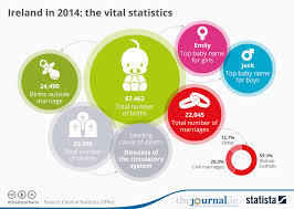 Baby Name Chart 2014 Chart Ireland In 2014 The Vital Statistics Statista