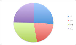Excel Pie Chart Examples How To Create A Pie Chart In Excel Smartsheet