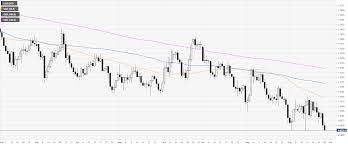 Eur Usd Technical Analysis Euro Is Challenging The 2019 Lows