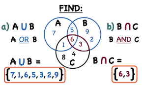 Venn Diagram Of Sets Union And Intersection How Do You Find A Union And Intersection From A Venn Diagram