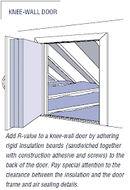 on up attic doors and kneewalls
