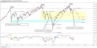Omxs30 Chart Spx Spy Daily Chart For Bulls And Bears Markets Stocks