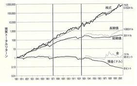 「インフレ、株式のリターンの比較図」の画像検索結果