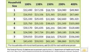 Ohio Medicaid Eligibility Income Chart 2019 Advocates For Ohios Future Welcome