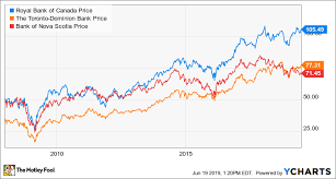 3 Banking Stocks You Can Bank On During A Recession The
