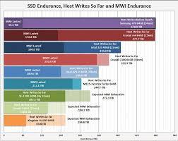 Ssd Reliability Windows 7 Help Forums