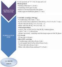 Marine Drugs Free Full Text Update On Methodologies Available