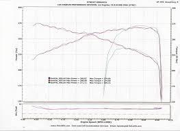 stock bmw i dyno sheet details com bmw 545i dyno graph results
