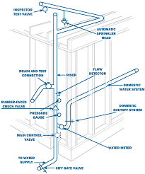 Home Fire Sprinkler System Design