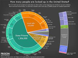 American Population Pie Chart Mass Incarceration The Whole Pie 2019 Prison Policy