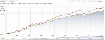 How To Beat The Index American Funds The Growth Fund Of