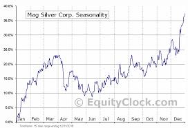 Mag Silver Corp Tse Mag To Seasonal Chart Equity Clock