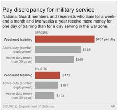 Pay Scale For Military Enlisted National Guard Retirement