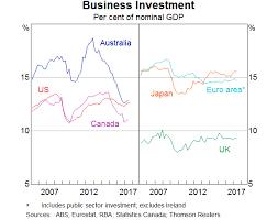 Business Investment In Australia Speeches Rba
