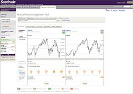 Scottrade Stock Quotes Scottrade Launches New Mutual Funds Center with Easy to Use 80