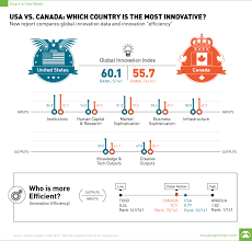 usa vs canada which country is the most innovative