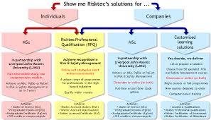 risktec training and education risktec view larger image