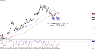 Aud Nzd Technical Analysis 1 Hour Chart Forex Trading