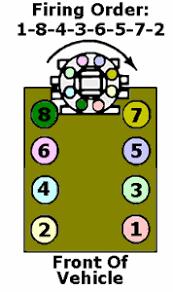 solved firing order diagram for 1986 gmc s15 2 8l fixya firing order 1986 gmc