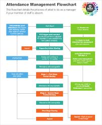 Risk Management Flow Chart Template Attendance Process Flow Chart Poise Software Payroll