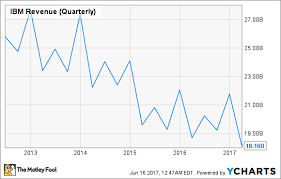 International Business Machines Corporation In 7 Charts