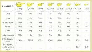Measuring Cup Grams To Cups Sanah Mahardika
