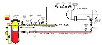 Lp Gas Line 7821laureate Info