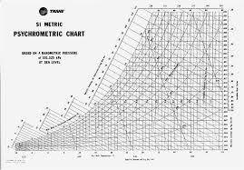The Psychrometric Chart Theory And Application Perry